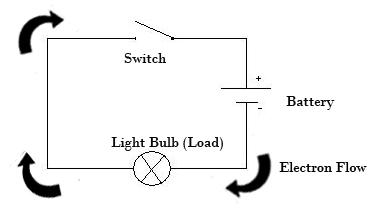 The Electrical Circuit - Merzie.net